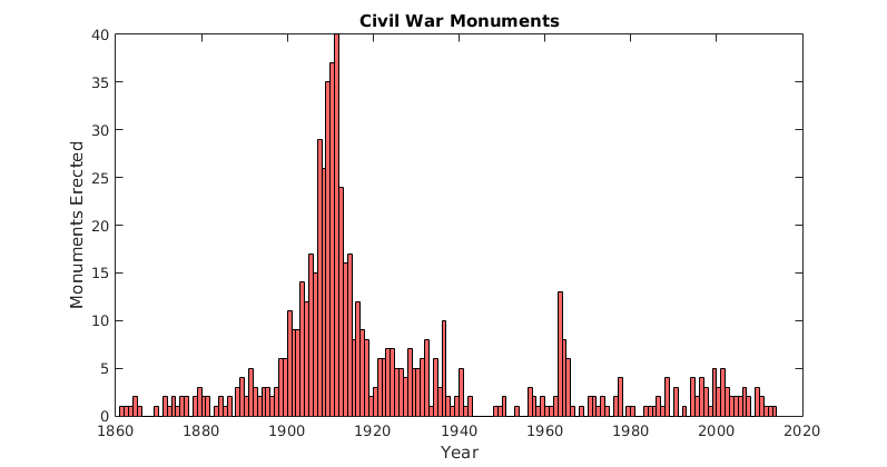 Civil War Monuments